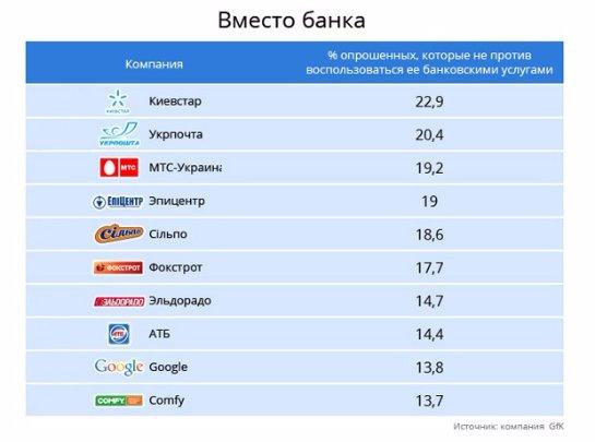 Кому украинцы готовы доверить свои финансы — исследование