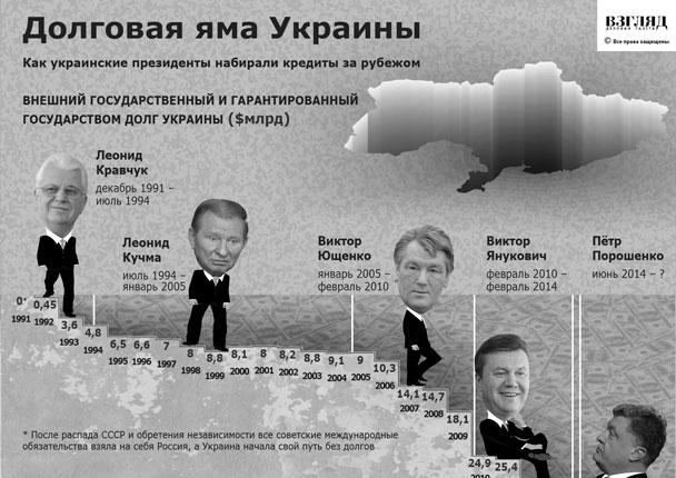 Внешний долг Украины достиг 4 млрд