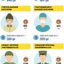 12,400 грн министру и 1500 грн учителю. Кто какую пенсию получит в Украине