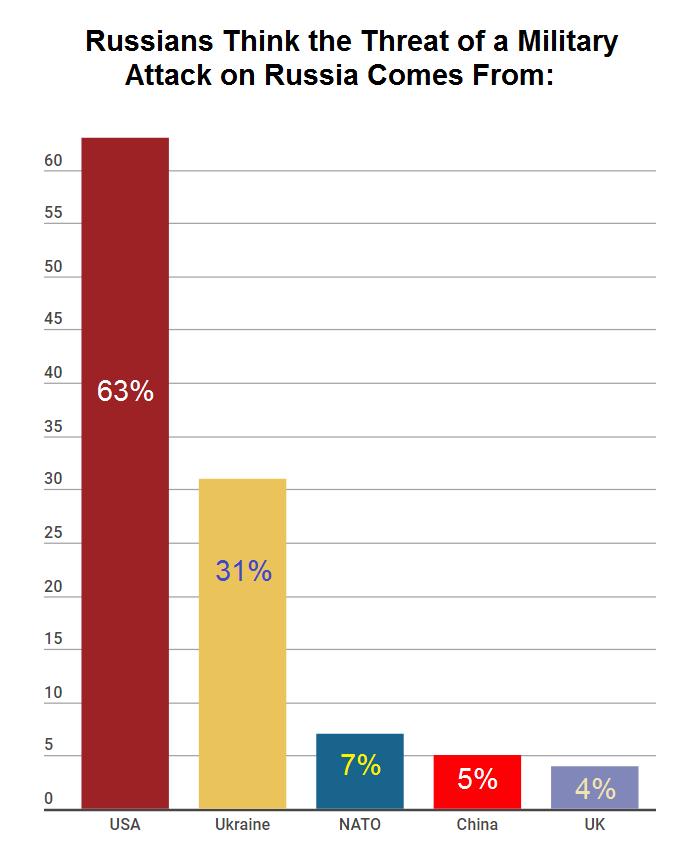 Кого боятся россияне: Результаты опроса ошеломляют