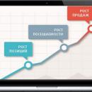 Выгодное продвижение сайтов для малого и среднего бизнеса