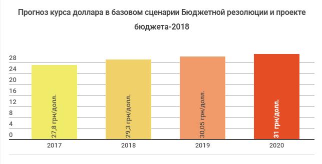 Бюджет-2018: что правительство подготовило украинцам на будущий год