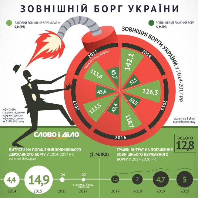 Сколько Украине предстоит заплатить по внешнему долгу в ближайшие годы