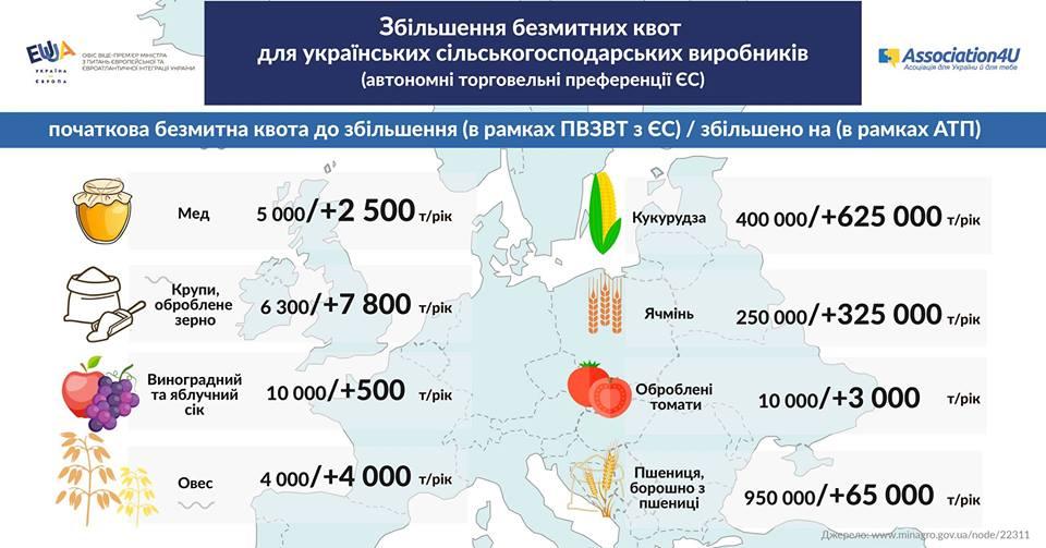 С 1 октября начинают действовать европреференции для украинских селян