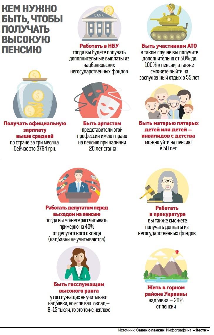 Как в Украине получать пенсию 16,5 тысяч грн