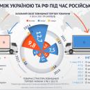 Торговля с оккупантом: что Украина до сих пор продает и покупает в России?