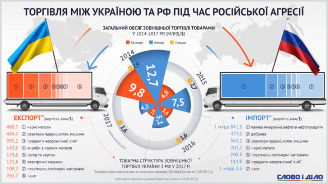 Что Украина до сих пор продает и покупает у России