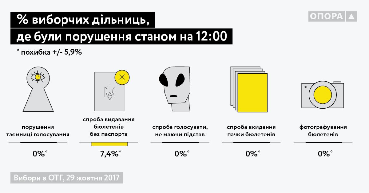 Выборы в Украине: избирателей возят автобусами
