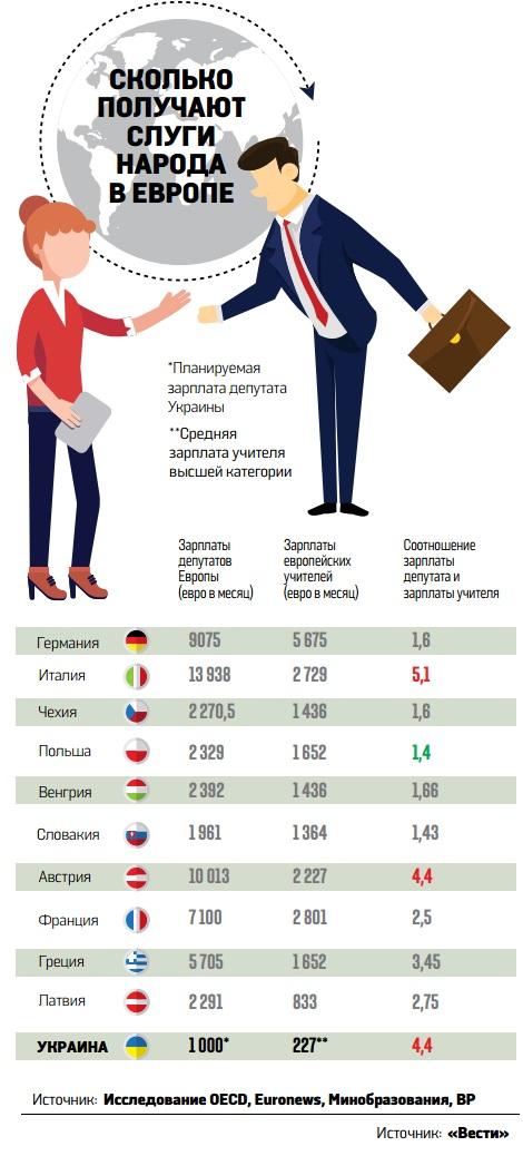 «В месяц выдают 200–300 тысяч грн в конвертах». Как нардепы повысят себе зарплаты