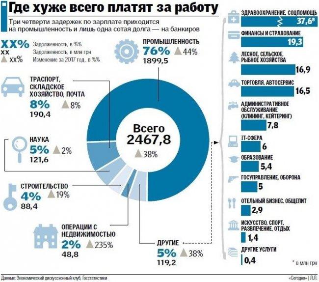 Почему украинцам задерживают зарплату