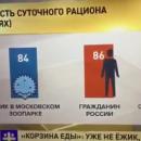 Сеть рассмешил рассказ на росТВ о том, как питаются россияне
