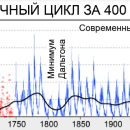 Число пятен на Солнце в ноябре достигло минимального значения  за последние 8 лет