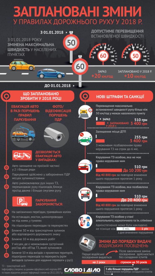 Что изменится в правилах дорожного движения в 2018 году