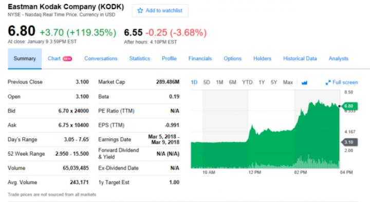Акции Kodak выросли на 120% после анонса криптовалюты KodakCoin