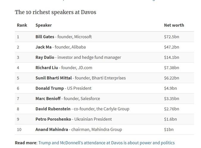 Петр Порошенко — в десятке самых богатых участников форума в Давосе