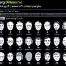 82% заработанных за год средств ушло в карманы богатейших людей мира