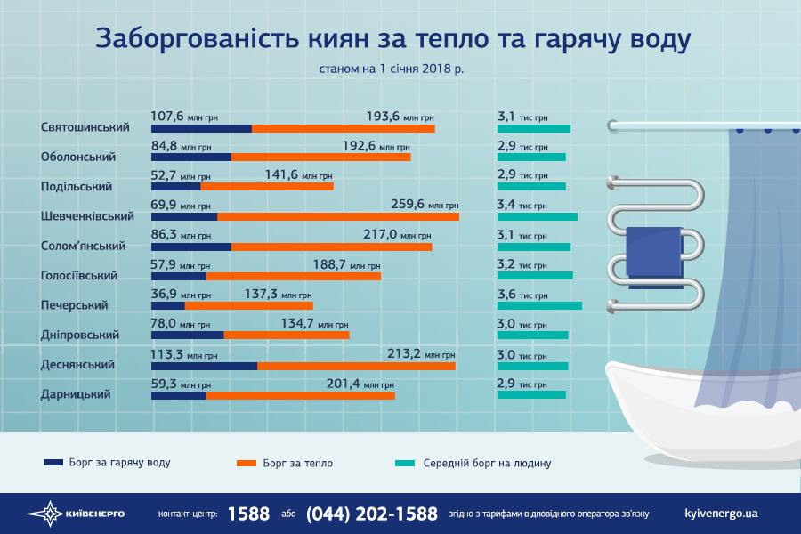 В «Киевэнерго» заявили, что долг столицы за тепло достиг 4,7 млрд