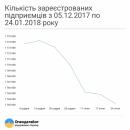 В Украине за два месяца закрылись около 40 тысяч предпринимателей