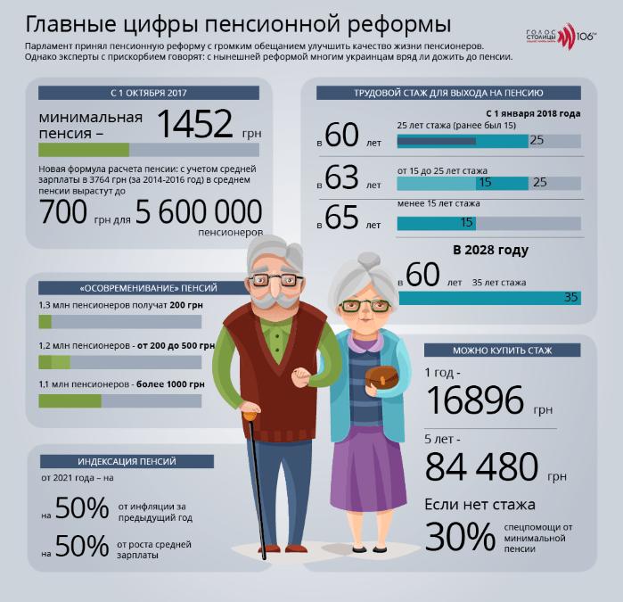 Повышение пенсий и трудовой стаж: все о расчете и выплате