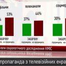 Психолог про ностальгію українців за росфільмами: 53% проти заборони показу в Україні