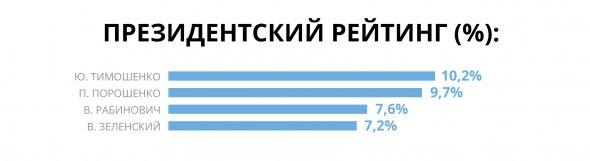 Европейские социологи назвали лидеров будущей избирательной гонки Украины