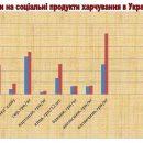 Журналисты сравнили цены на продукты питания в Украине и Польше (фото)