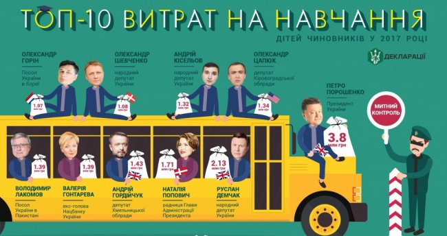 Учеба детей Порошенко и ТОП-чиновников: СМИ назвали цену и страны