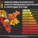 Названы самые опасные районы Киева