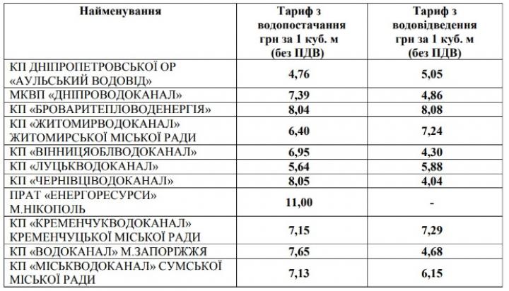 Тарифы на воду в ряде регионов возрастут более чем на 12%