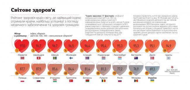 Українці стають найбільш хворою нацією Європи через пияцтво, нездорове харчування та порожні гаманці