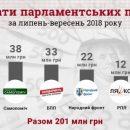 Сколько денег тратят партии перед выборами