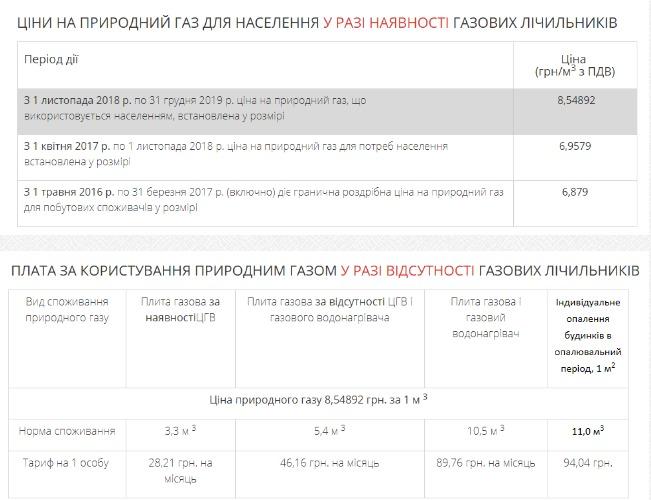 В Киеве подорожал газ: Объявлены новые тарифы