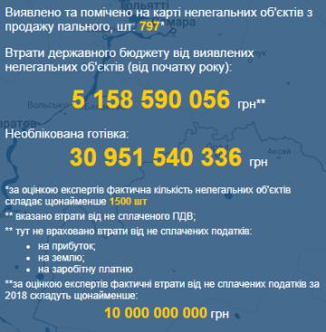 """Украину """"заливает"""" нелегальным топливом"""