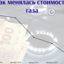 Газ для Украины подешевел, а для украинцев подорожает
