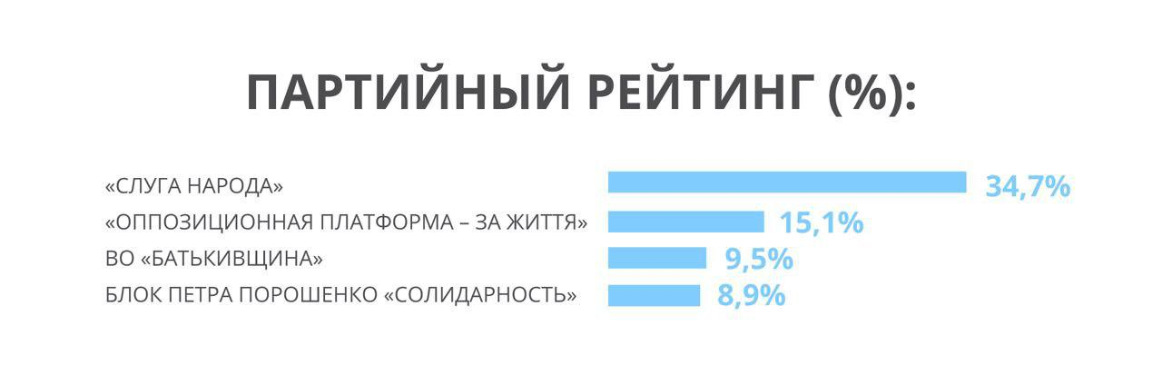 В Раду проходят четыре партии, – оценка украинского политбомонда западными социологами