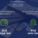 Пенсійний фонд скоротив виплату субсидій