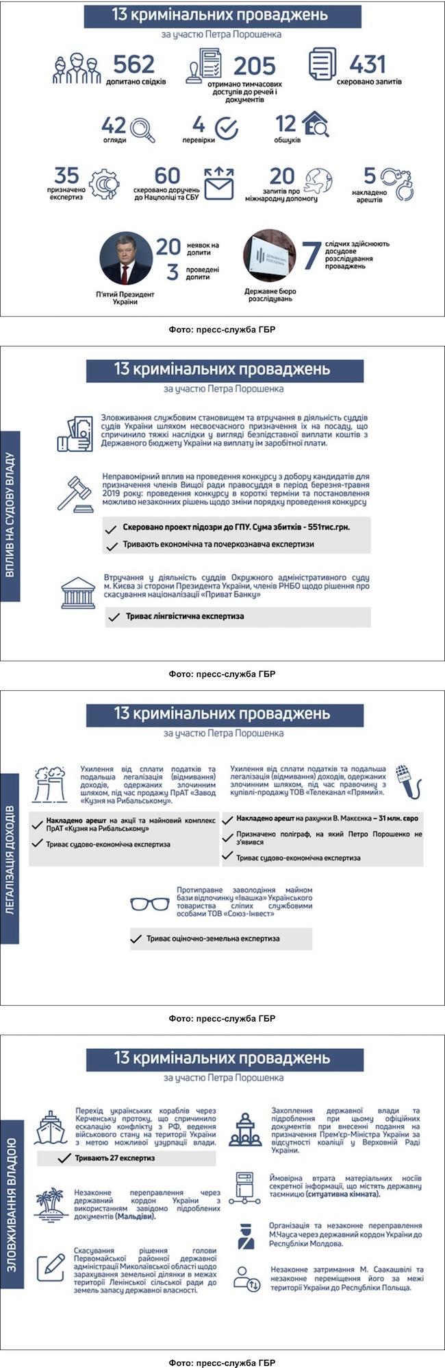 ГБР отчиталась о делах против Порошенко: 562 свидетеля и 35 экспертиз