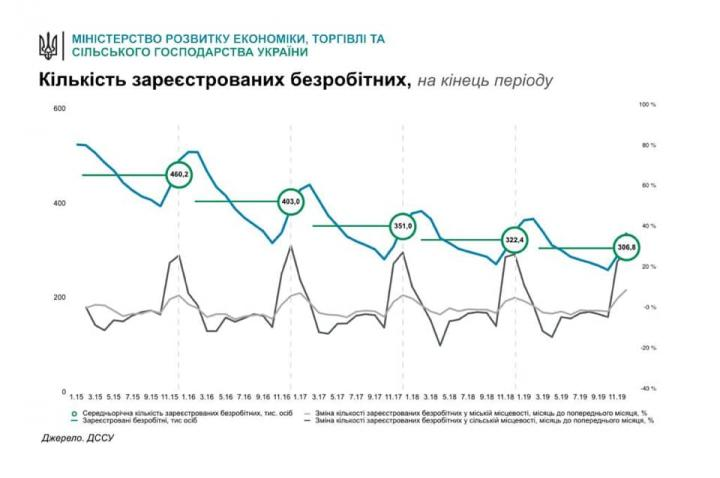 Милованов объяснил, в чем «победа» 17% роста безработицы