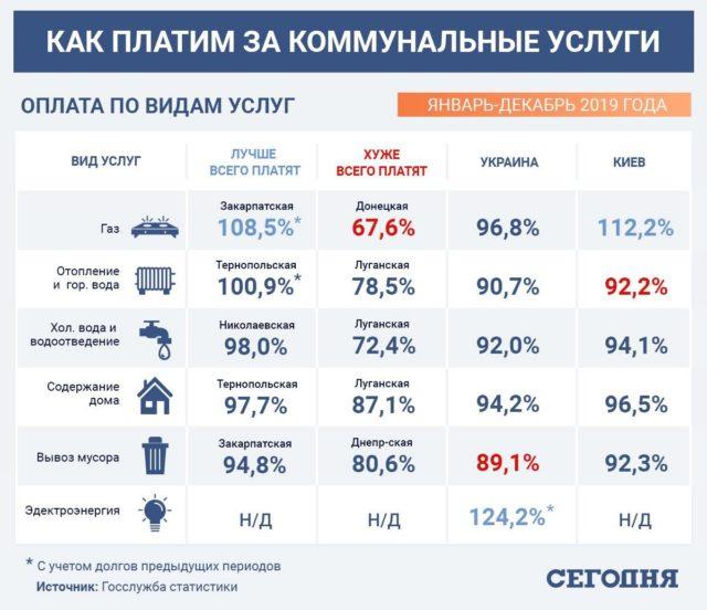В Украине жестко возьмутся за должников за коммуналку